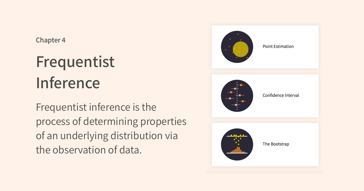 Seeing Theory - Frequentist Inference